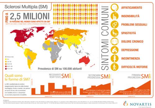 07_Infografica_SclerosiMultipla